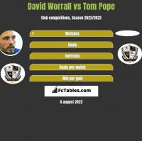 David Worrall vs Tom Pope h2h player stats