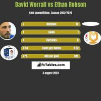 David Worrall vs Ethan Robson h2h player stats