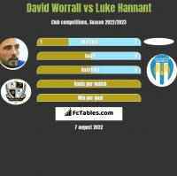 David Worrall vs Luke Hannant h2h player stats