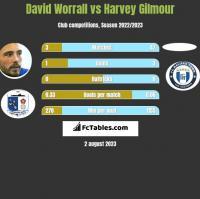 David Worrall vs Harvey Gilmour h2h player stats
