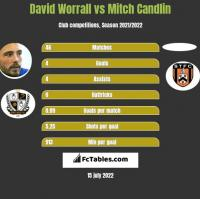 David Worrall vs Mitch Candlin h2h player stats