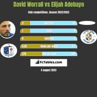 David Worrall vs Elijah Adebayo h2h player stats