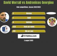 David Worrall vs Andronicos Georgiou h2h player stats