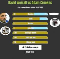David Worrall vs Adam Crookes h2h player stats