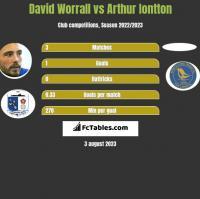 David Worrall vs Arthur Iontton h2h player stats