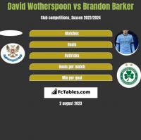 David Wotherspoon vs Brandon Barker h2h player stats