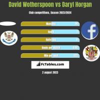 David Wotherspoon vs Daryl Horgan h2h player stats