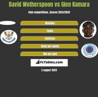David Wotherspoon vs Glen Kamara h2h player stats