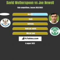 David Wotherspoon vs Joe Newell h2h player stats