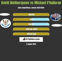 David Wotherspoon vs Michael O'Halloran h2h player stats