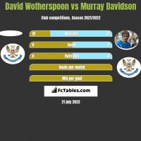 David Wotherspoon vs Murray Davidson h2h player stats