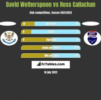 David Wotherspoon vs Ross Callachan h2h player stats