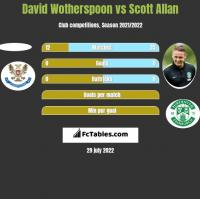 David Wotherspoon vs Scott Allan h2h player stats