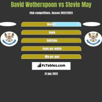 David Wotherspoon vs Stevie May h2h player stats
