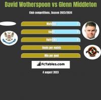 David Wotherspoon vs Glenn Middleton h2h player stats