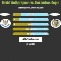 David Wotherspoon vs Alexandros Gogic h2h player stats