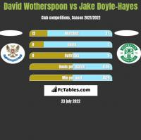 David Wotherspoon vs Jake Doyle-Hayes h2h player stats