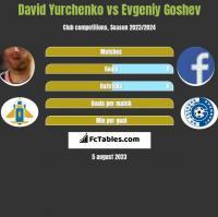 David Yurchenko vs Evgeniy Goshev h2h player stats