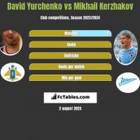 David Yurchenko vs Mikhail Kerzhakov h2h player stats