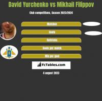 David Yurchenko vs Mikhail Filippov h2h player stats