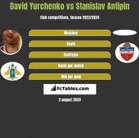 David Yurchenko vs Stanislav Antipin h2h player stats