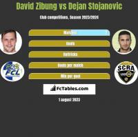 David Zibung vs Dejan Stojanovic h2h player stats