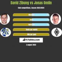 David Zibung vs Jonas Omlin h2h player stats
