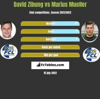 David Zibung vs Marius Mueller h2h player stats