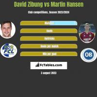 David Zibung vs Martin Hansen h2h player stats