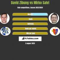 David Zibung vs Mirko Salvi h2h player stats