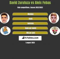 David Zurutuza vs Aleix Febas h2h player stats