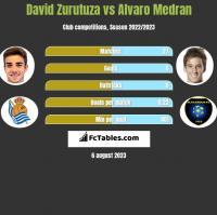 David Zurutuza vs Alvaro Medran h2h player stats