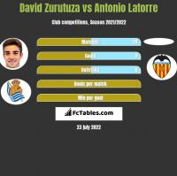 David Zurutuza vs Antonio Latorre h2h player stats