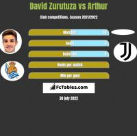 David Zurutuza vs Arthur h2h player stats