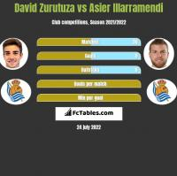 David Zurutuza vs Asier Illarramendi h2h player stats