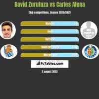 David Zurutuza vs Carles Alena h2h player stats