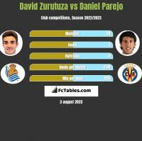 David Zurutuza vs Daniel Parejo h2h player stats