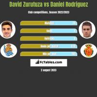 David Zurutuza vs Daniel Rodriguez h2h player stats