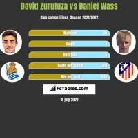 David Zurutuza vs Daniel Wass h2h player stats