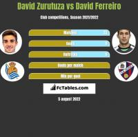 David Zurutuza vs David Ferreiro h2h player stats
