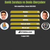 David Zurutuza vs Denis Cheryshev h2h player stats