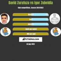 David Zurutuza vs Igor Zubeldia h2h player stats