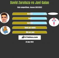 David Zurutuza vs Javi Galan h2h player stats
