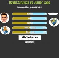 David Zurutuza vs Junior Lago h2h player stats