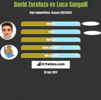 David Zurutuza vs Luca Sangalli h2h player stats