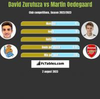 David Zurutuza vs Martin Oedegaard h2h player stats