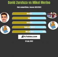 David Zurutuza vs Mikel Merino h2h player stats