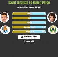 David Zurutuza vs Ruben Pardo h2h player stats