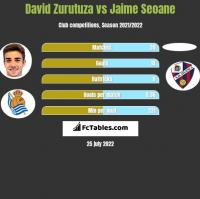 David Zurutuza vs Jaime Seoane h2h player stats