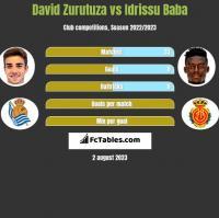 David Zurutuza vs Idrissu Baba h2h player stats